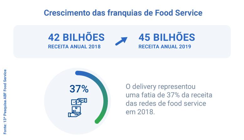 crescimento de franquias no food service