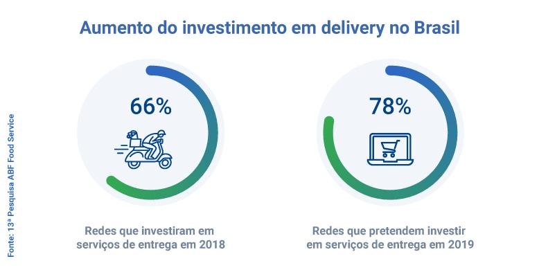 Infográfico com o aumento do delivery no Brasil