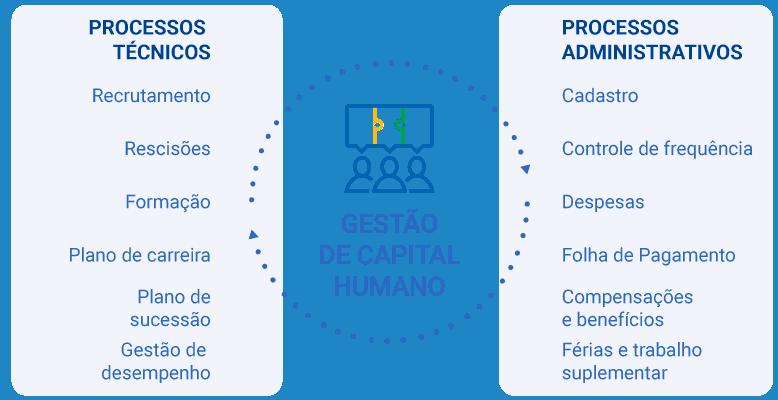 sistema para capital humano