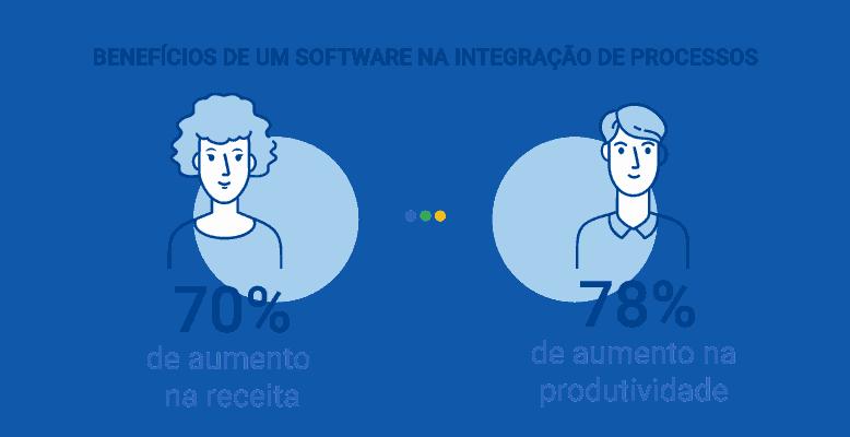 Integração de processos com software