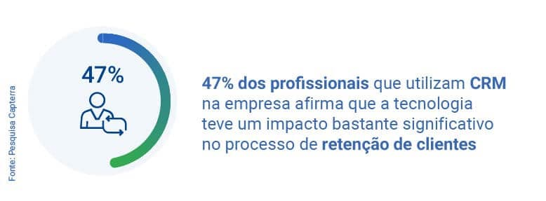 porcentagem de profissionais que usam CRM