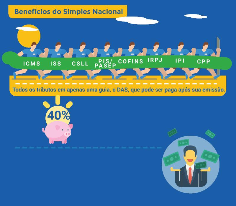 benefícios do simples nacional