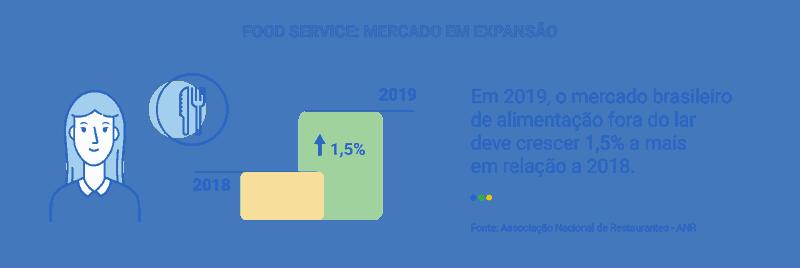 crescimento do food service
