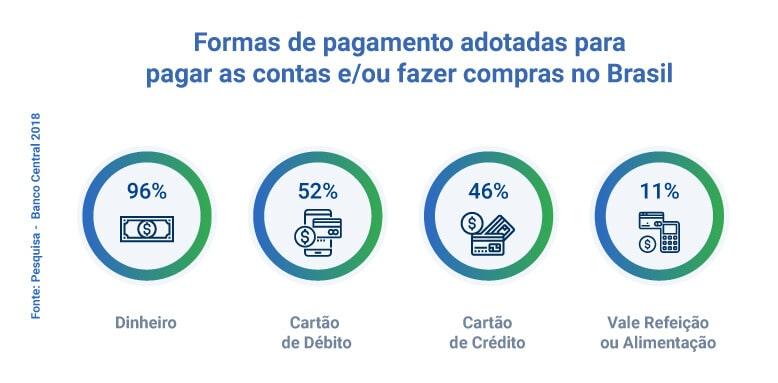 pagamentos no Brasil