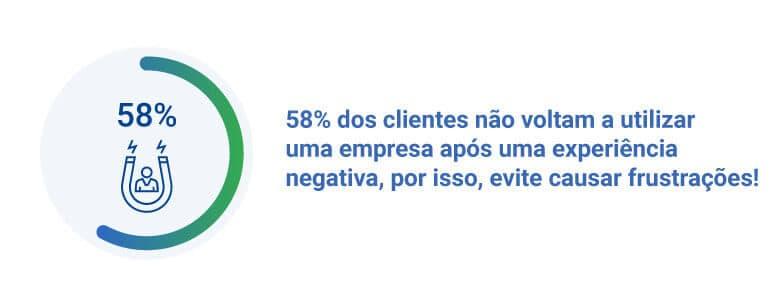 58% dos clientes não voltam a utilizar uma empresa após uma experiência negativa