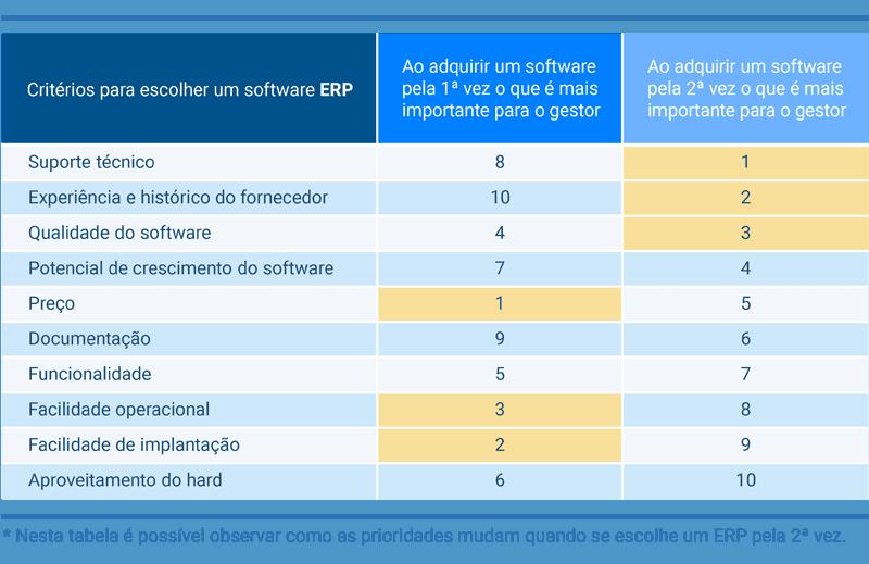 escolhendo um sistema ERP