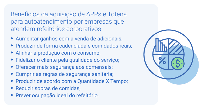 Os benefícios da aquisição de APPs e Totens para autoatendimento por empresas que atendem refeitórios corporativos