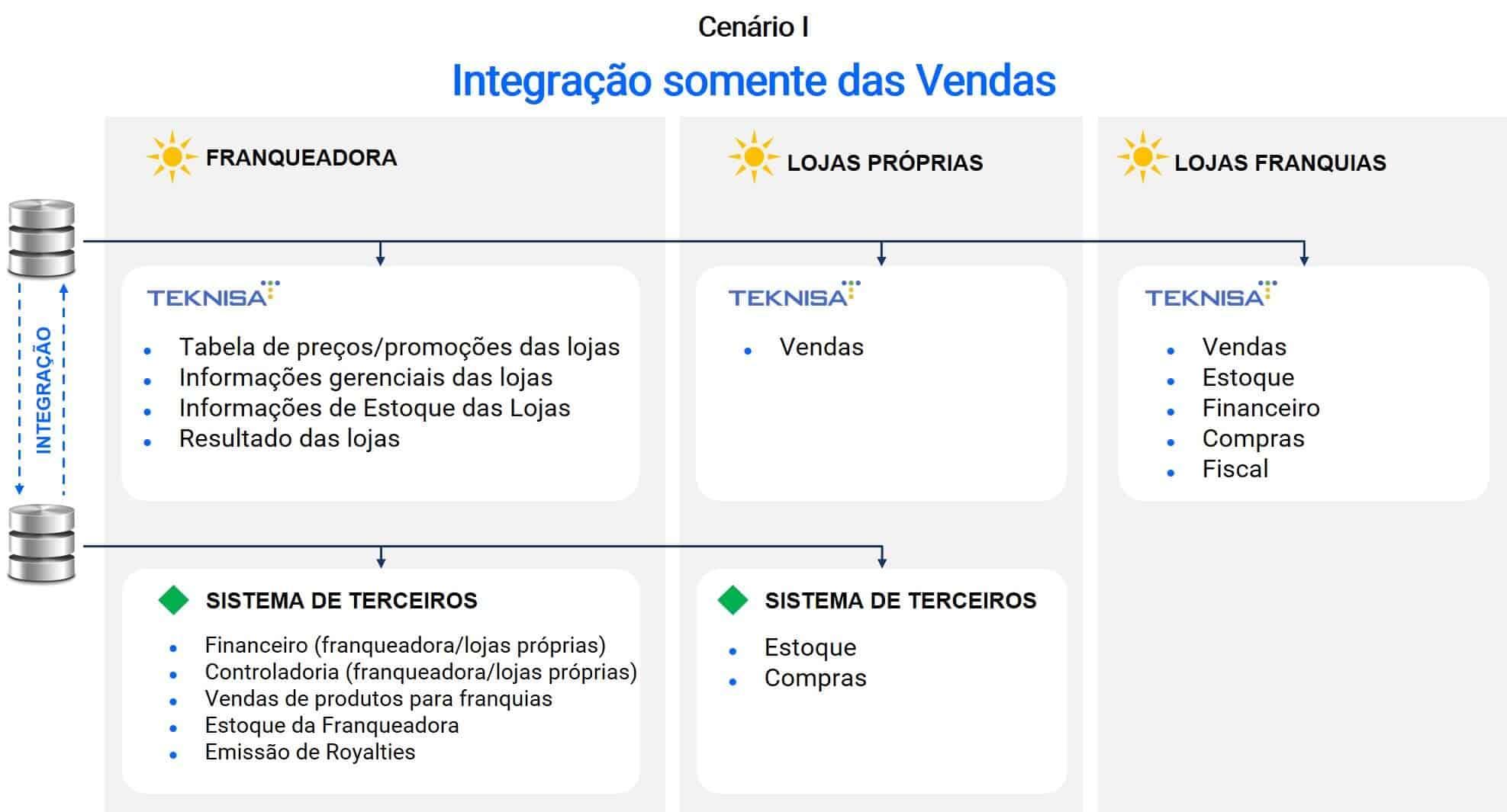 Integração de sistema Teknisa