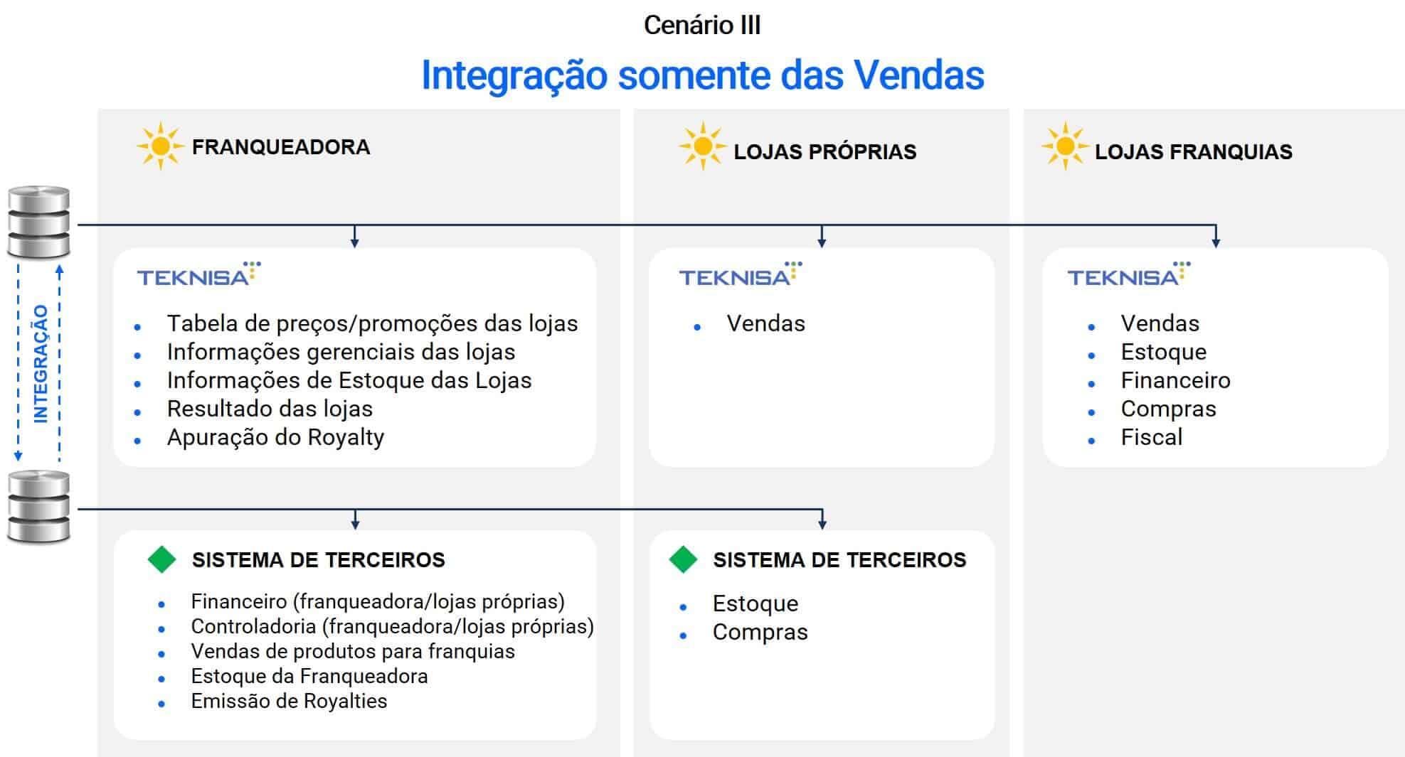 Integração de sistema vendas - Teknisa