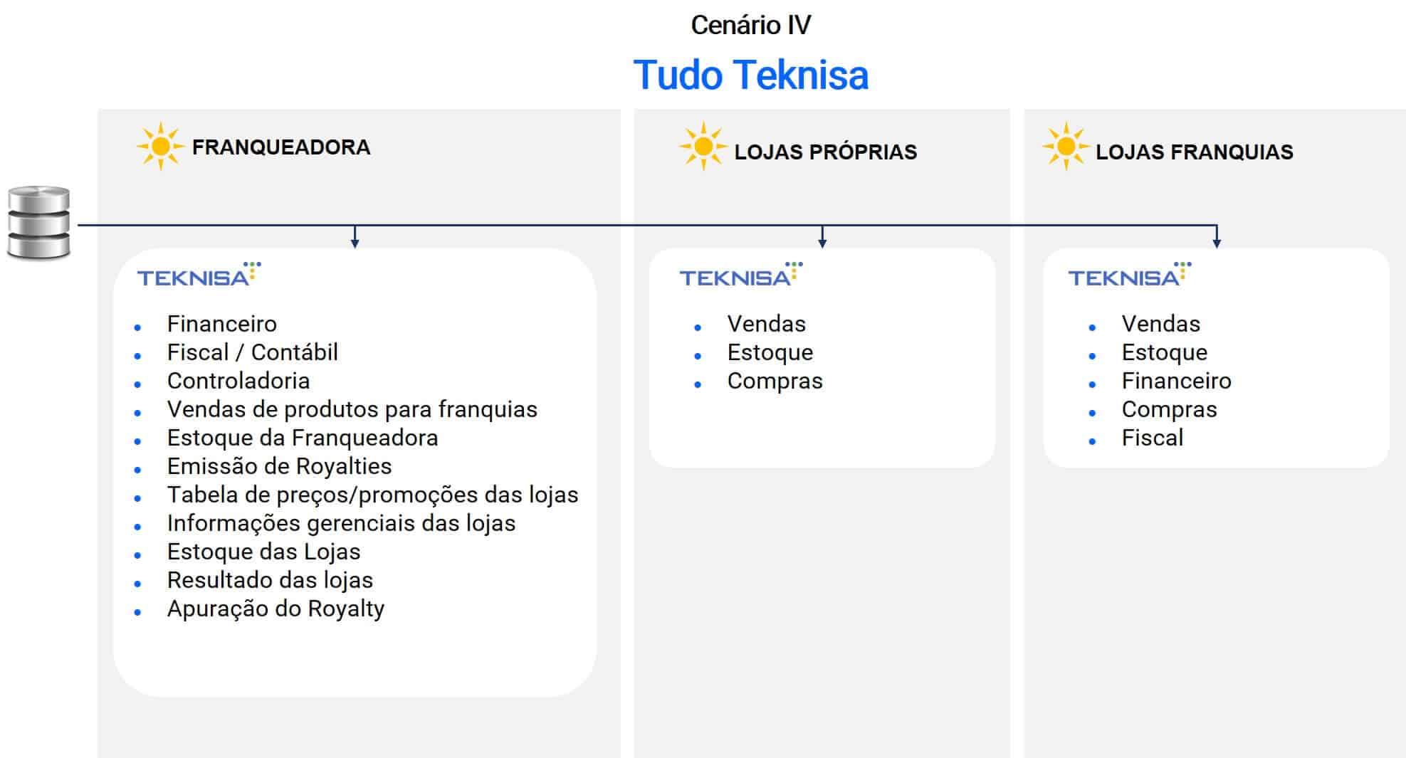 Integração de sistema, lojas, rede e franquias - Teknisa